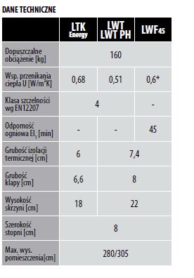 dane techniczne LTK - Schody strychowe supertermoizolacyjne LWT 280 Fakro z drewnianą drabinką